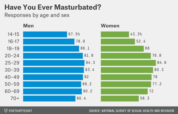 Female Masturbation: It Happens | SHEVA.com